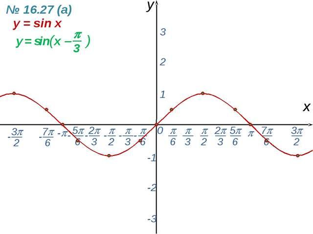 0  - х y 1 2 3 -1 -2 -3 y = sin x № 16.27 (а) -  6 - 7 6 -  2  3 2 3 5...