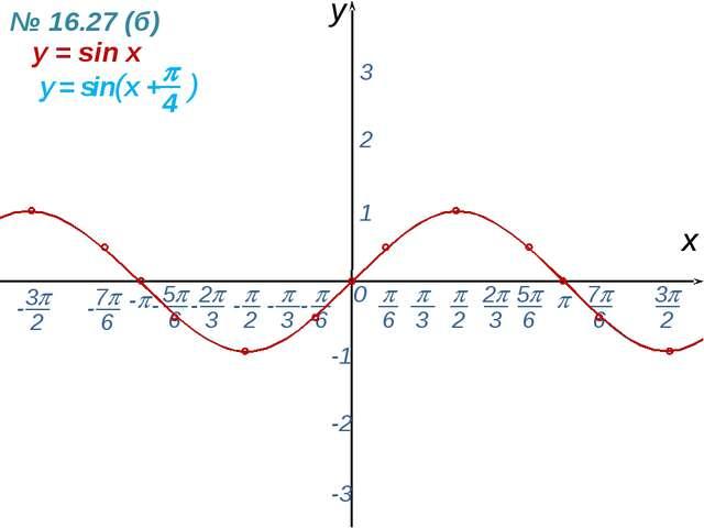 0  - х y 1 2 3 -1 -2 -3 y = sin x № 16.27 (б) -  6 - 7 6 -  2  3 2 3 5...