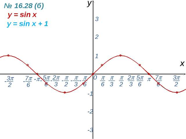 0  - х y 1 2 3 -1 -2 -3 y = sin x y = sin x + 1 № 16.28 (б) -  6 - 7 6 -...