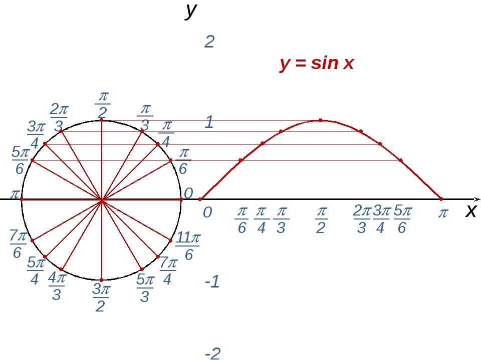  0  0 х y = sin x y 1 2 -1 -2  3  2 2 3 5 6 7 6 4 3 3 2 5 3 11 6...