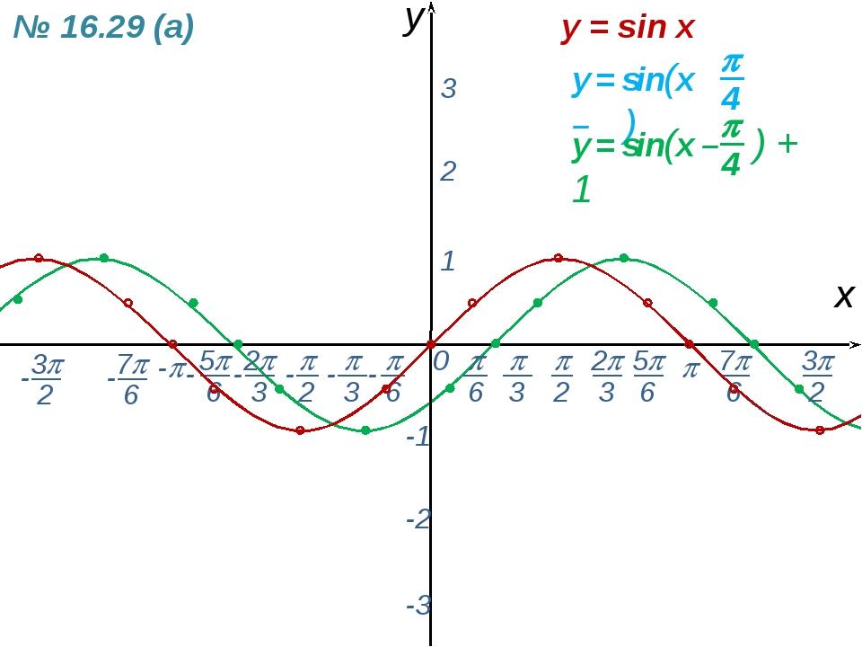0  - х y 1 2 3 -1 -2 -3 y = sin x № 16.29 (а) -  6 - 7 6 -  2  3 2 3 5...