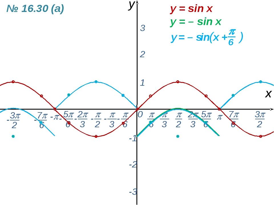 0  - х y 1 2 3 -1 -2 -3 y = sin x № 16.30 (а) y = – sin x -  6 - 7 6 - ...