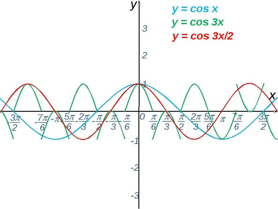 0  - х y 1 2 3 -1 -2 -3 y = соs x y = соs 3x y = соs 3x/2 -  6 - 7 6 - ...