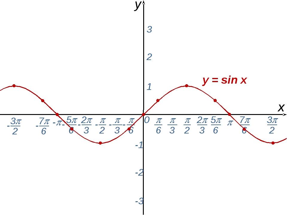  0 х y - 1 2 3 -1 -2 -3 y = sin x  2  6  3 2 3 5 6 - - - - - - - 7 6...