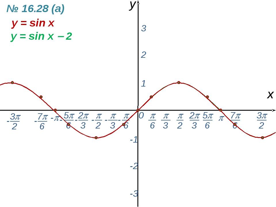 0  - х y 1 2 3 -1 -2 -3 y = sin x y = sin x  2 № 16.28 (а) -  6 - 7 6 -...