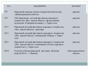 год мероприятие документ 2011 Окружной конкурс военно-патриотической песни «