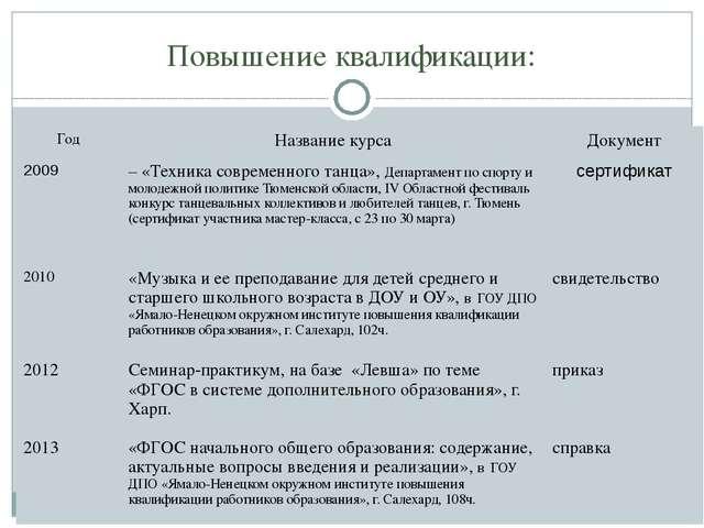 Повышение квалификации: Год Название курса Документ 2009 – «Техника современн...
