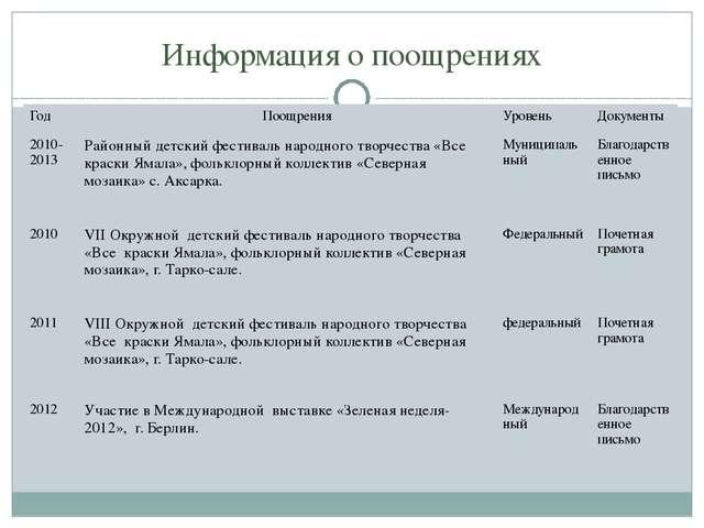 Информация о поощрениях Год Поощрения Уровень Документы 2010- 2013 Районный д...