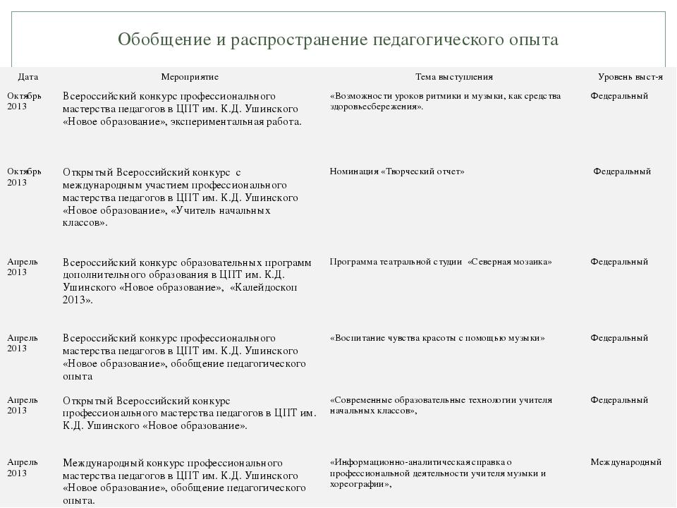 Обобщение и распространение педагогического опыта Дата Мероприятие Тема высту...