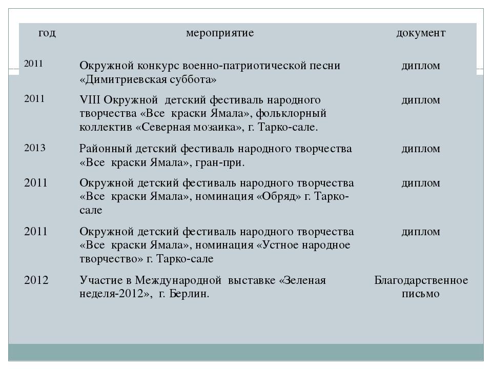 год мероприятие документ 2011 Окружной конкурс военно-патриотической песни «...