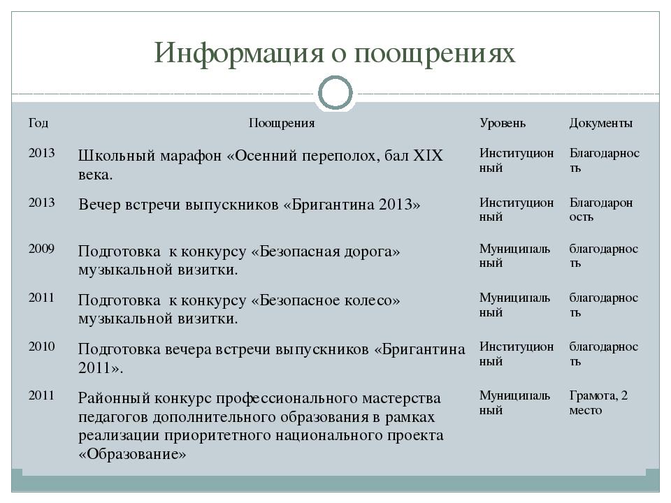 Информация о поощрениях Год Поощрения Уровень Документы 2013 Школьный марафон...