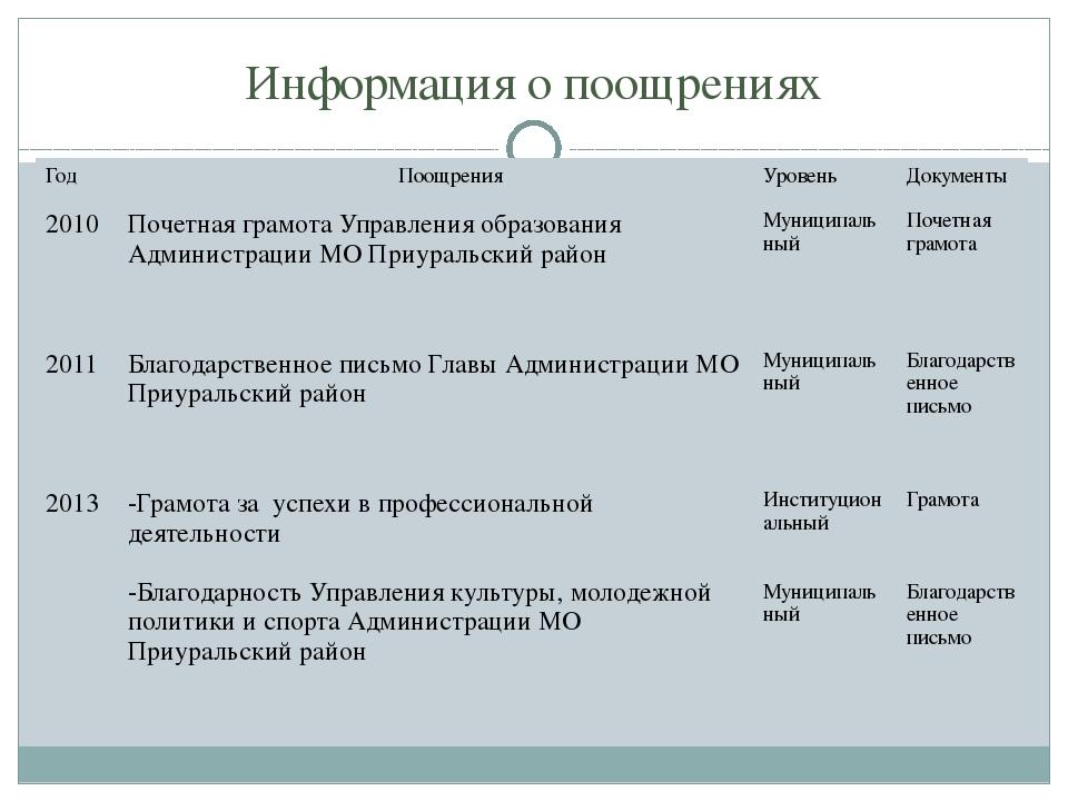 Информация о поощрениях Год Поощрения Уровень Документы 2010 Почетная грамота...