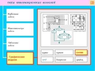  ТИПЫ ИНФОРМАЦИОННЫХ МОДЕЛЕЙ Вербальные модели Математические модели Табличн