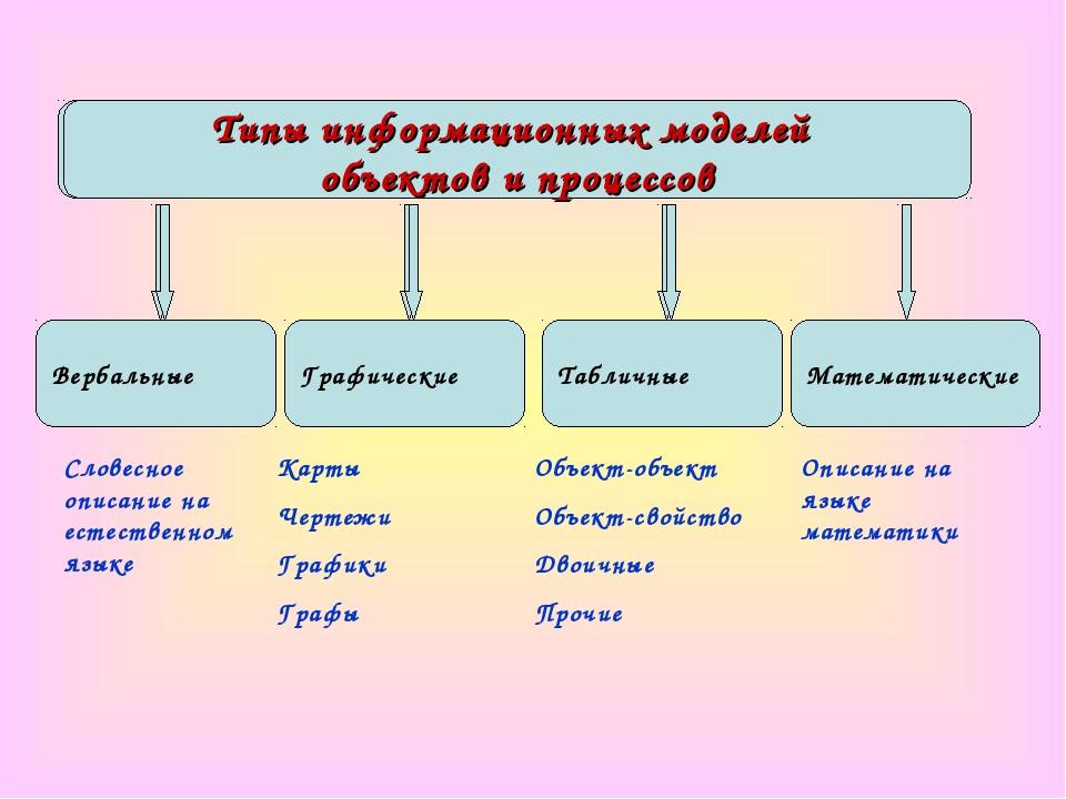 Вербальные Графические Типы информационных моделей объектов и процессов Слове...