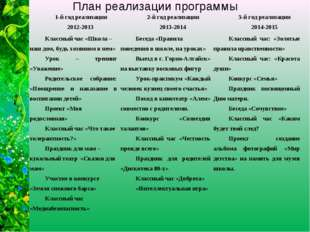 План реализации программы 1-й год реализации 2012-2013 2-й год реализации 20