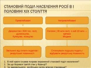 Привілейовані Непривілейовані Дворянство ( 600 тис. чол), духівництво, Купецт