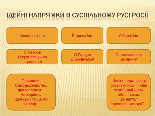 Консерватизм Радикалізм Лібнралізм С.Уваров Теорія офіційної народності Принц...