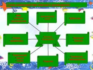 Схема взаимодействия классного руководителя ШМО классных руководителей Учите
