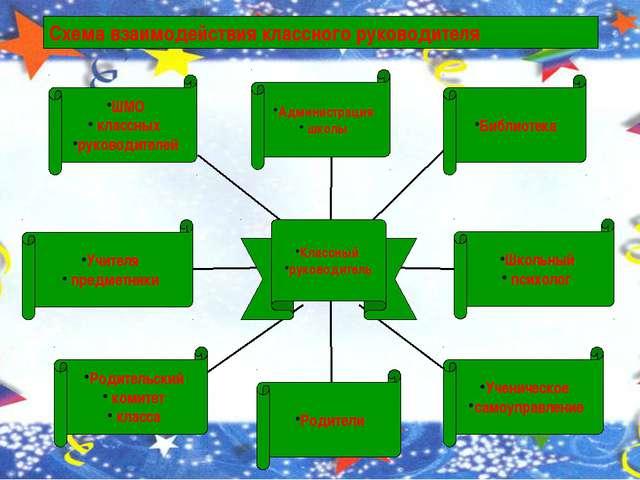 Схема взаимодействия классного руководителя ШМО классных руководителей Учите...
