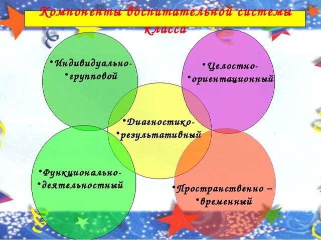 Компоненты воспитательной системы класса Диагностико- результативный Целостн...