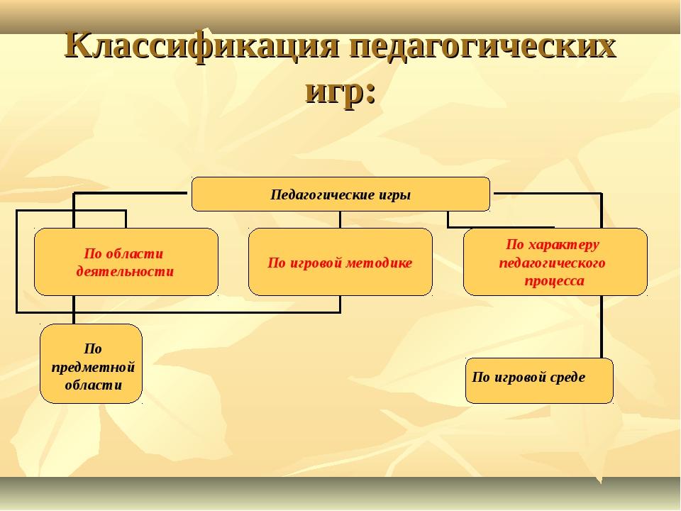 Классификация педагогических игр: По предметной области По игровой среде