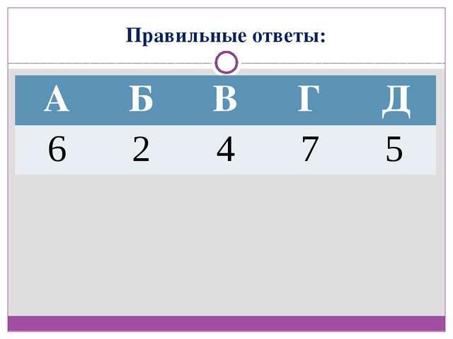 Правильные ответы: А Б В Г Д 6 2 4 7 5