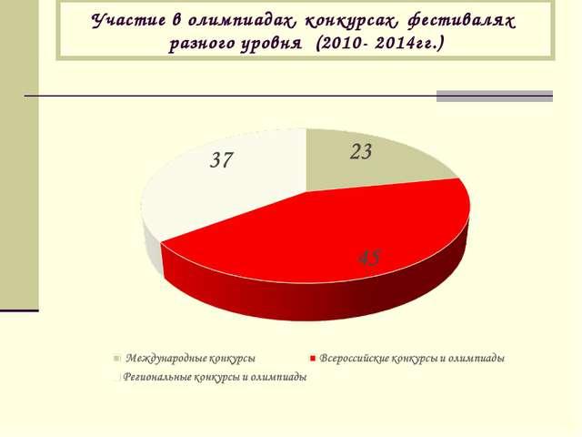Участие в олимпиадах, конкурсах, фестивалях разного уровня (2010- 2014гг.)