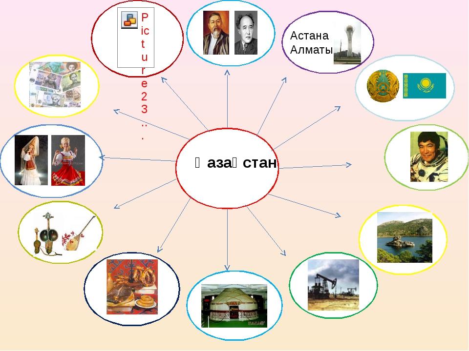 Қазақстан Астана Алматы