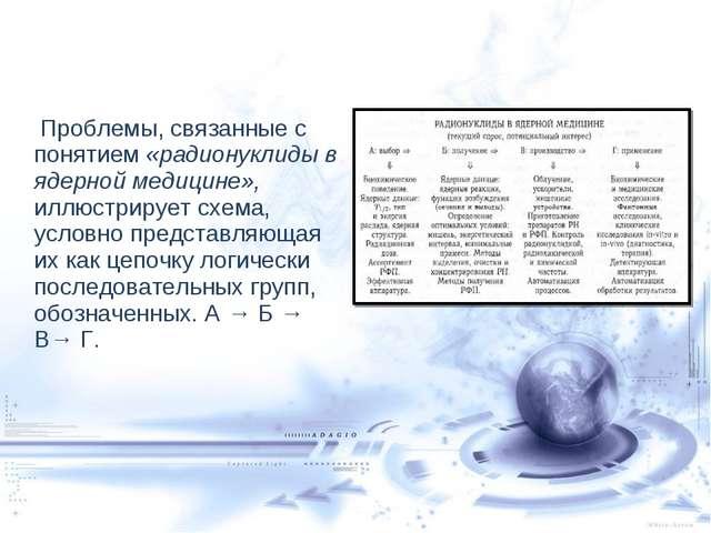 Проблемы, связанные с понятием «радионуклиды в ядерной медицине», иллюстриру...