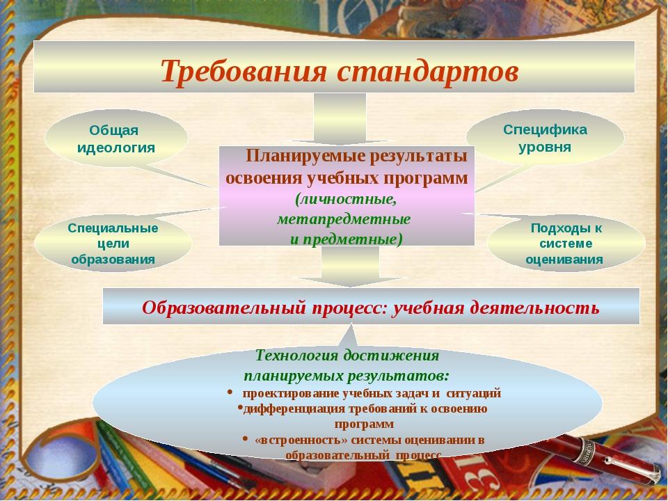 Требования стандартов Общая идеология Специфика уровня Планируемые результат...
