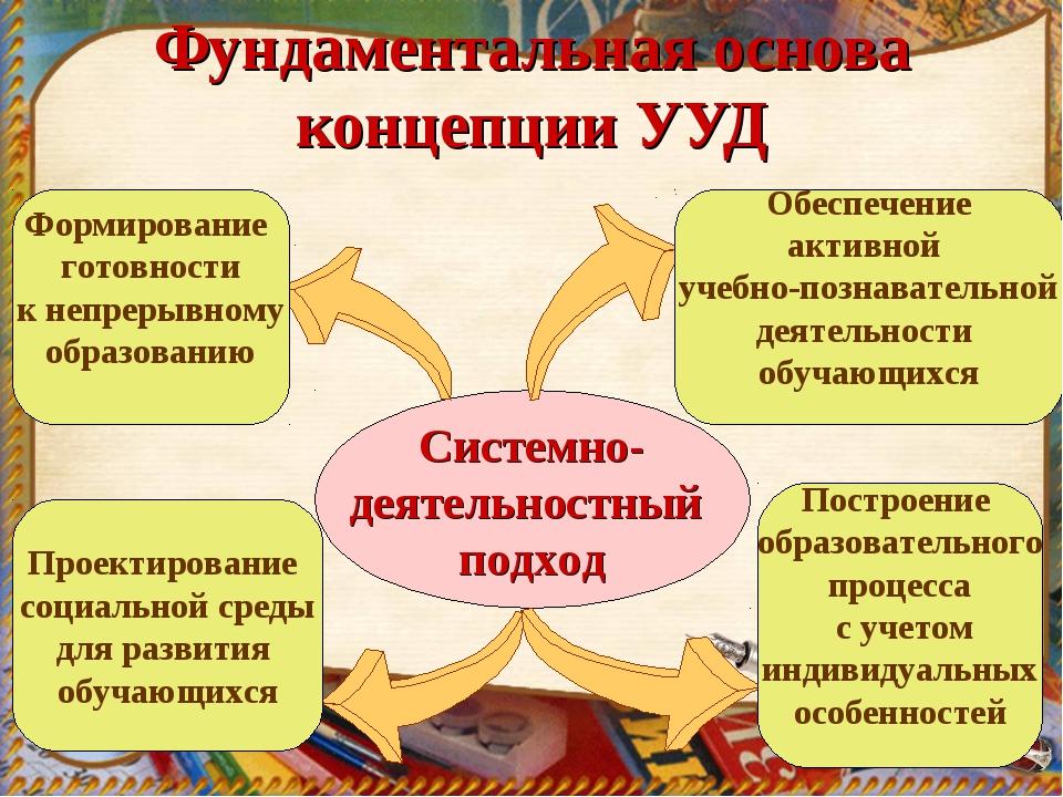 Фундаментальная основа концепции УУД Системно- деятельностный подход Формиров...