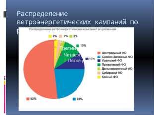 Распределение ветроэнергетических кампаний по регионам
