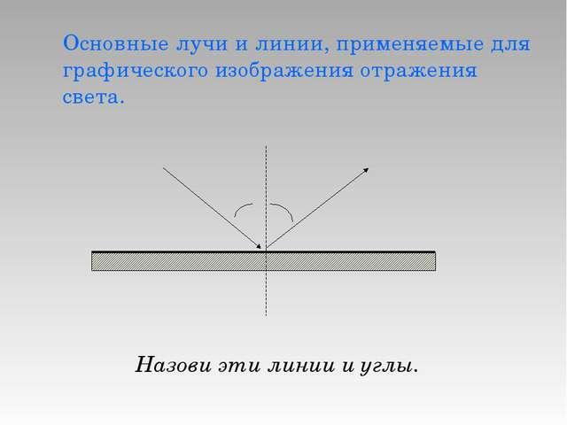 Основные лучи и линии, применяемые для графического изображения отражения све...