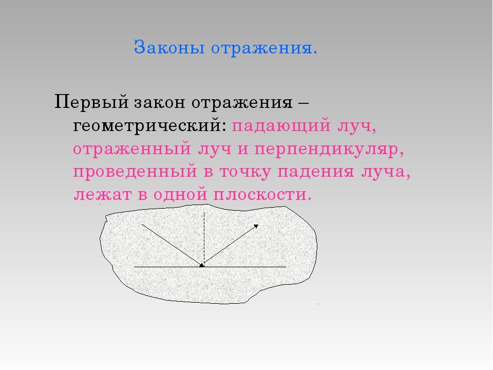 Законы отражения. Первый закон отражения – геометрический: падающий луч, отр...
