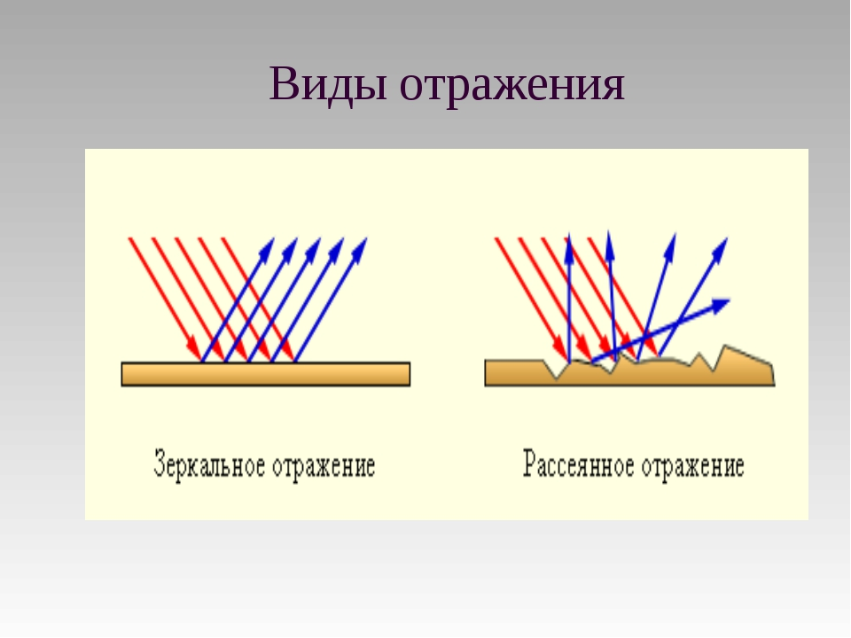 Виды отражения