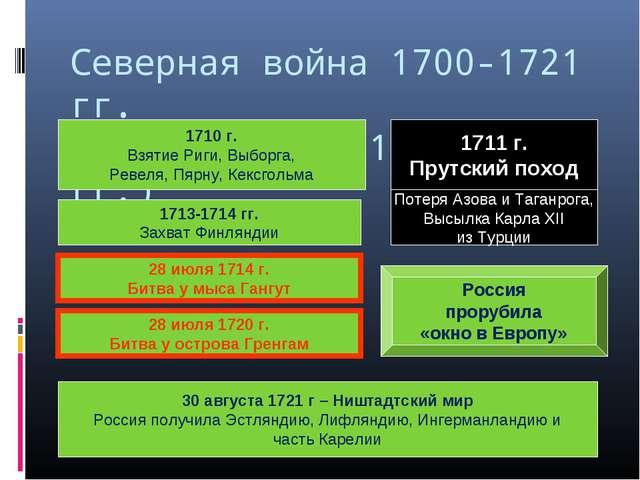 Северная война 1700-1721 гг. Завершение (1710-1721 гг.) 1710 г. Взятие Риги,...