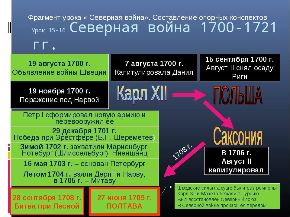 Урок 15-16 Северная война 1700-1721 гг. Начало (1700-1709 гг.) 19 августа 170...