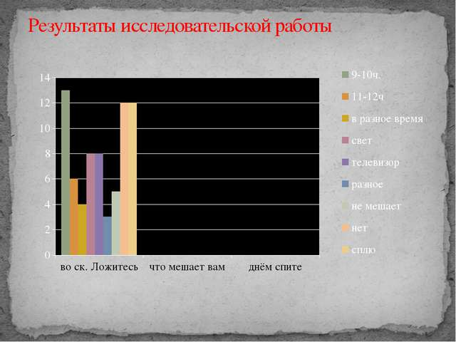 Результаты исследовательской работы