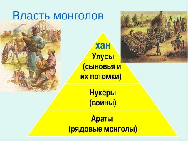 Власть монголов