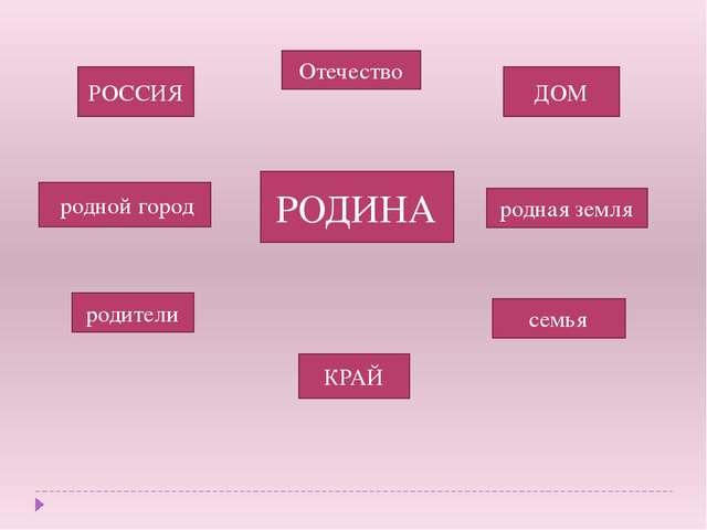 РОДИНА РОССИЯ родной город КРАЙ Отечество ДОМ семья родители родная земля
