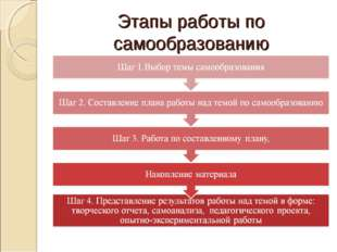Этапы работы по самообразованию
