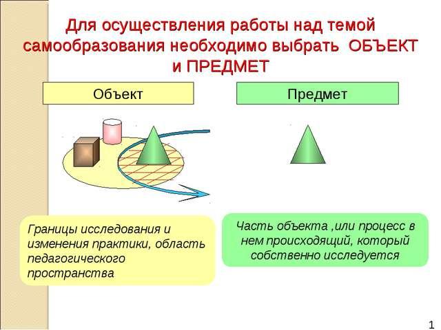 Часть объекта ,или процесс в нем происходящий, который собственно исследуется...