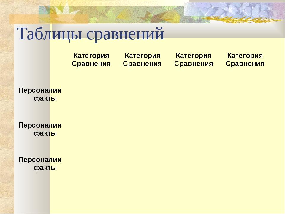 Таблицы сравнений Категория СравненияКатегория СравненияКатегория Сравн...