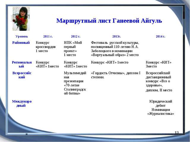 * Маршрутный лист Ганеевой Айгуль Уровень2011 г.2012 г.2013г.2014 г. Райо...
