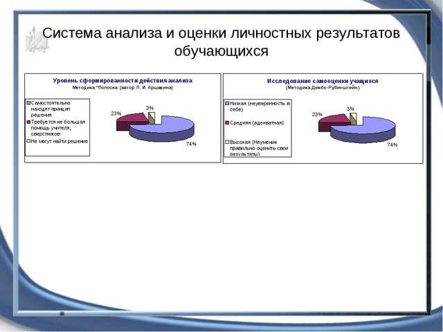 Система анализа и оценки личностных результатов обучающихся
