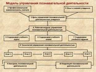Модель управления познавательной деятельности