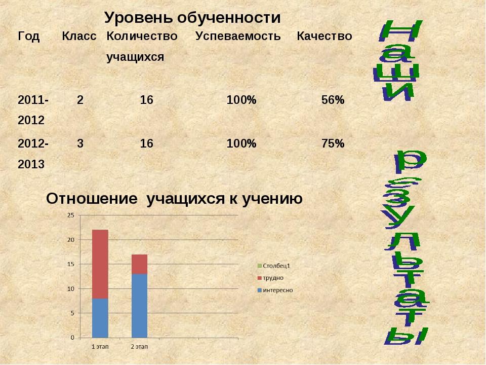 Отношение учащихся к учению Уровень обученности ГодКлассКоличество учащ...