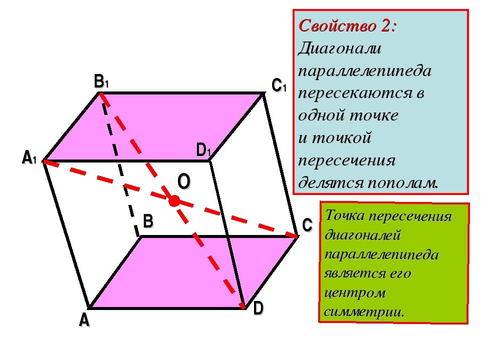 A B C D A1 B1 C1 D1 O Свойство 2: Диагонали параллелепипеда пересекаются в од...