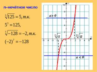 а> 0 а < 0 n–нечётное число