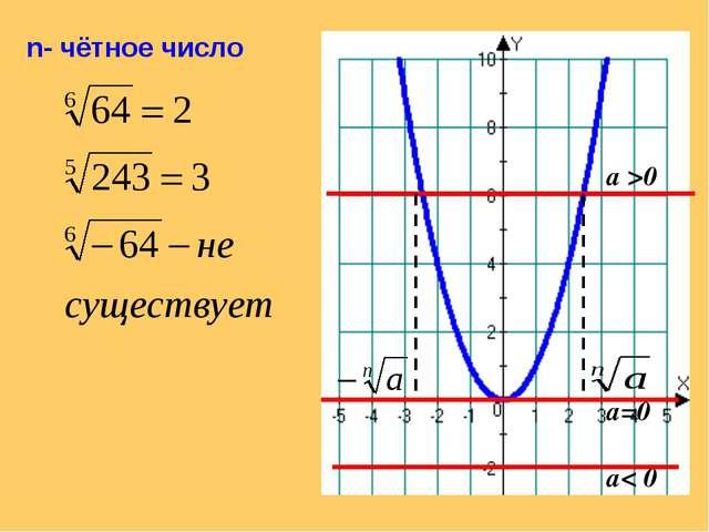 n- чётное число а >0 а=0 а< 0